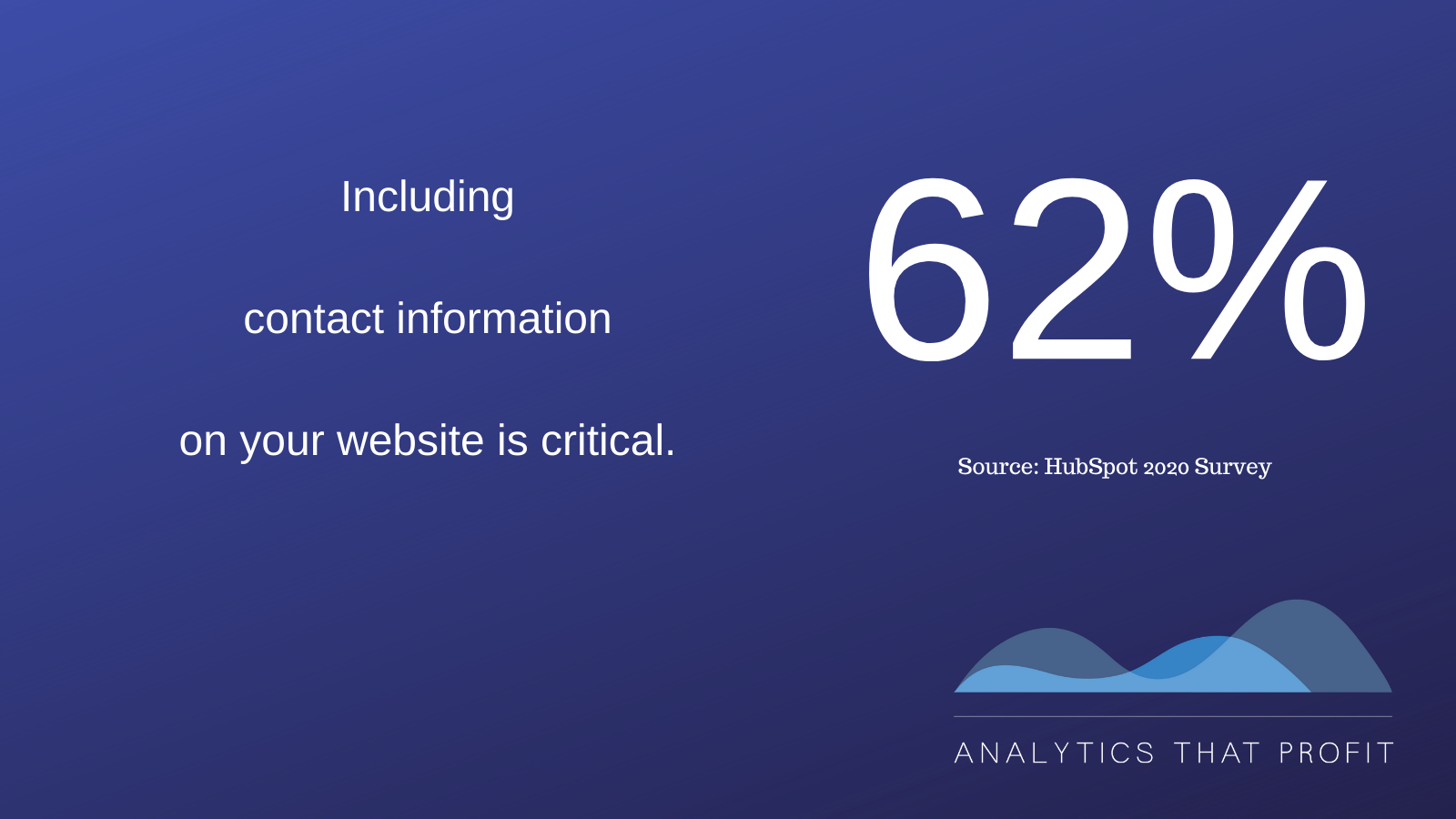 contact information on website_analytics that profit