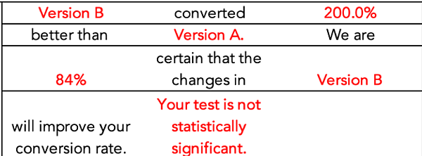 AB test no statistical significance_Analytics That Profit