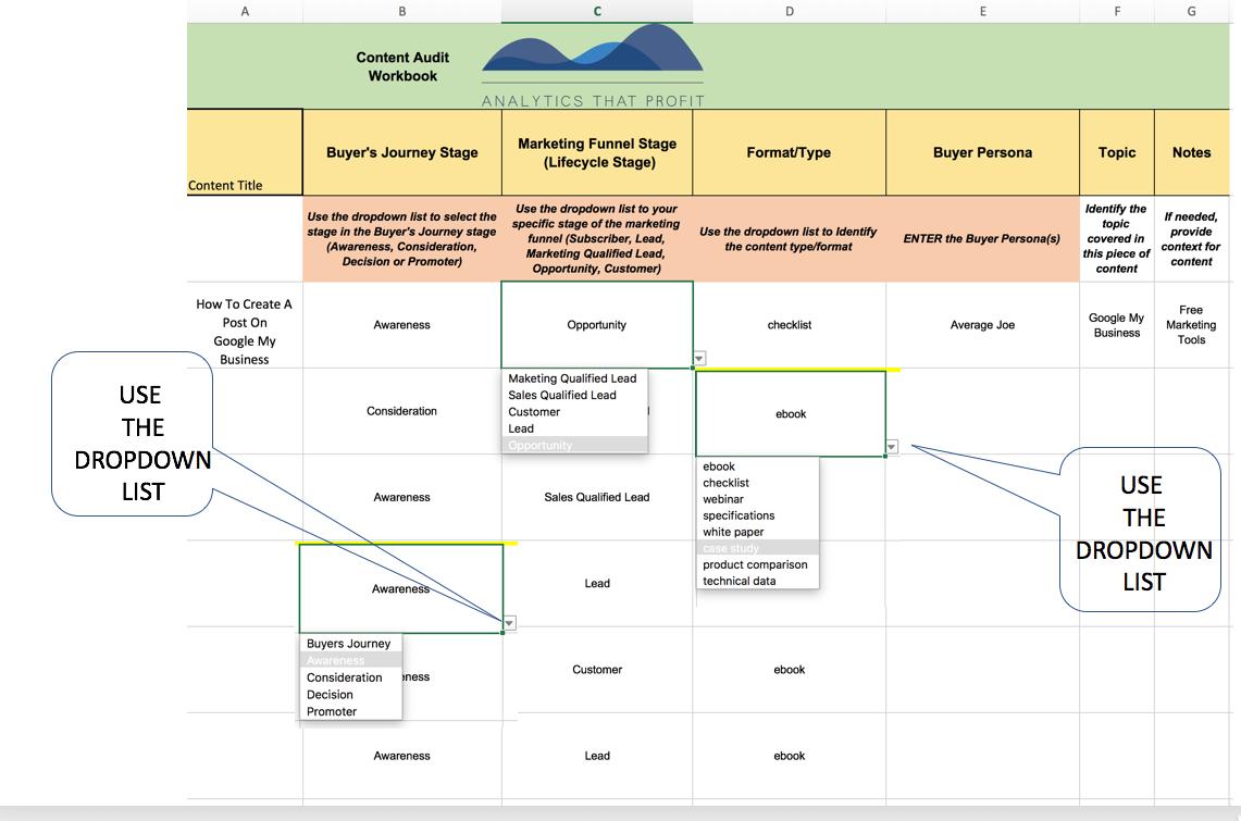content audit manufacturers analytics that profit