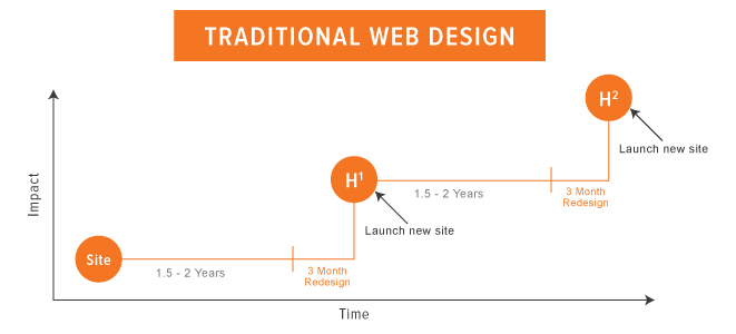 3 reasons website go over budget traditional design analytics that profit