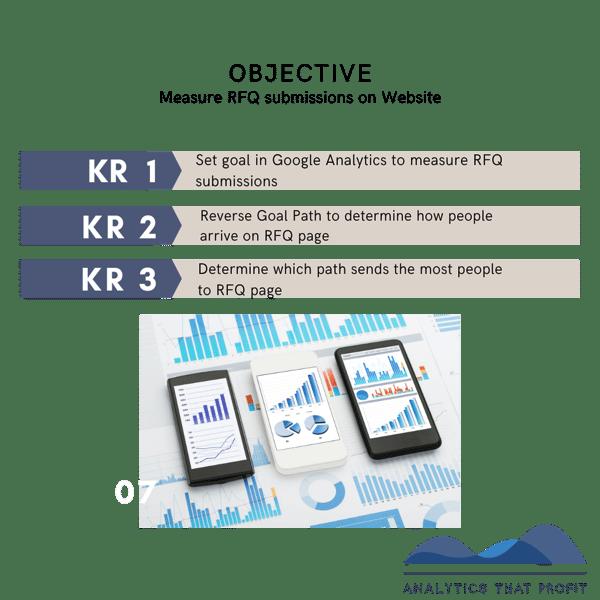 OKRs for Google Analytics_ Analytics That Profit