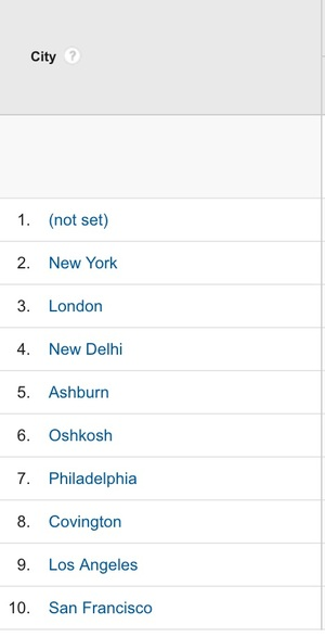 City+in+Google+Analytics.jpg