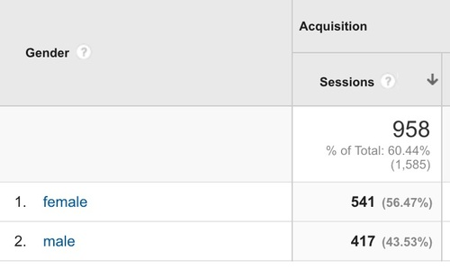 Gender+in+Google+Analytics.jpg