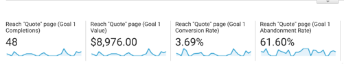 Goal Completion Dollar Value in Google Analytics Analytics That Profit.png