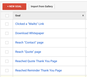 Goals In Google Analytics Tied to revenue Generation Analytics That Profit