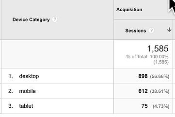 Mobile+visits+in+Google+Analytics.jpg