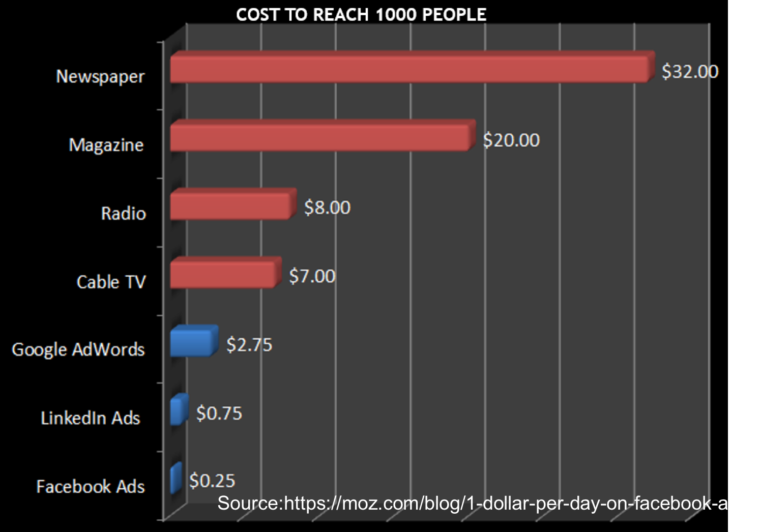 cost to reach 1,000 people analytics that profit original source www.moz.com.png
