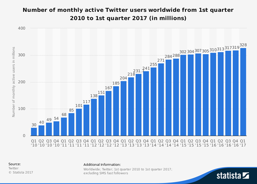 statistic_twitter_-number-of-monthly-active-users-2010-2017.-analytics-that=profitpng.png