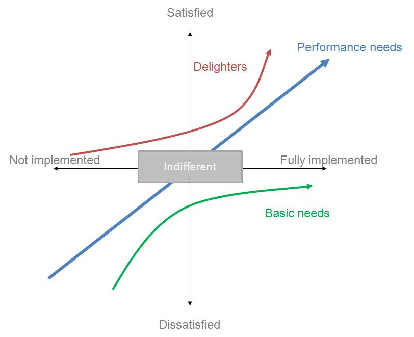 customer satisfaction analytics that profit