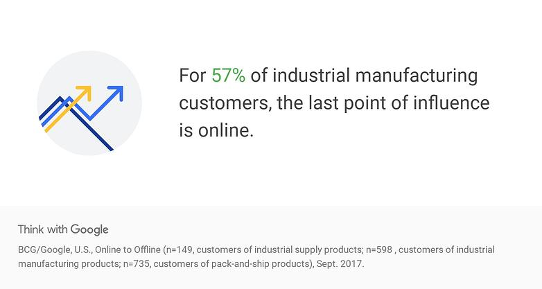 RXjiB-data-b2b-buyers-online-and-offline-influence-industrial-manufacturin