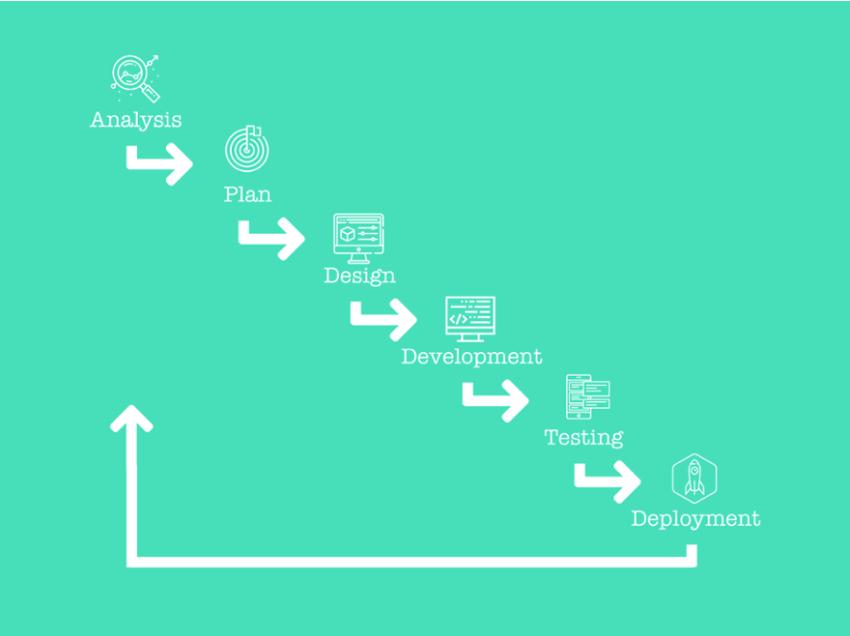 waterfall website design_analytics that profit