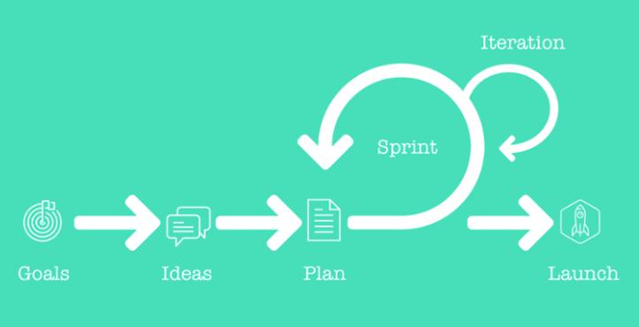 agile website design_analytics that profit