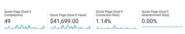 Using OKRs to set goals in Google Analytics_ analytics that profit