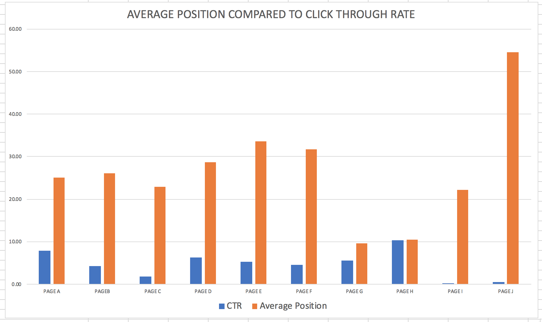 click through rate compared to averag position_Analytics That Profit