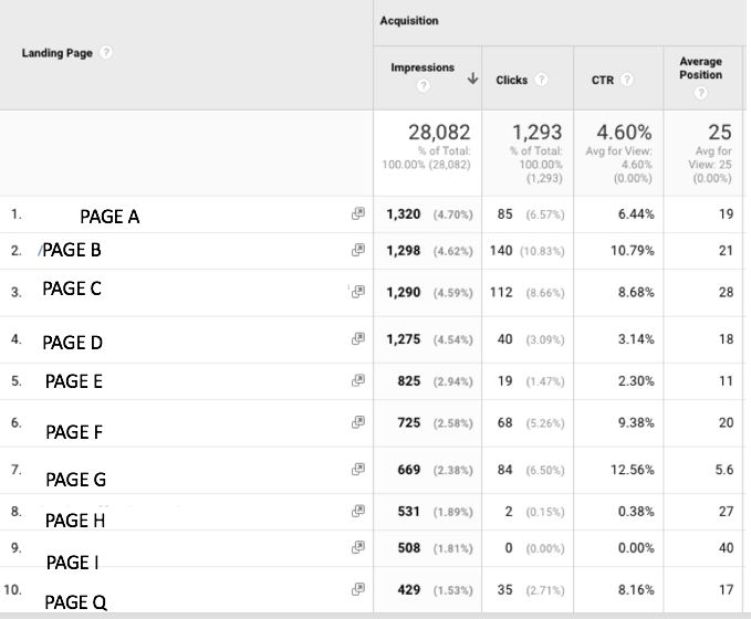 USING GOOGLE SEARCH CONSOLE FOR MARKETING_ANALYTICS THAT PROFIT