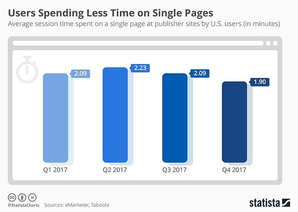 average_session_time_spent_on_a_single_page_at_publisher_sites_n