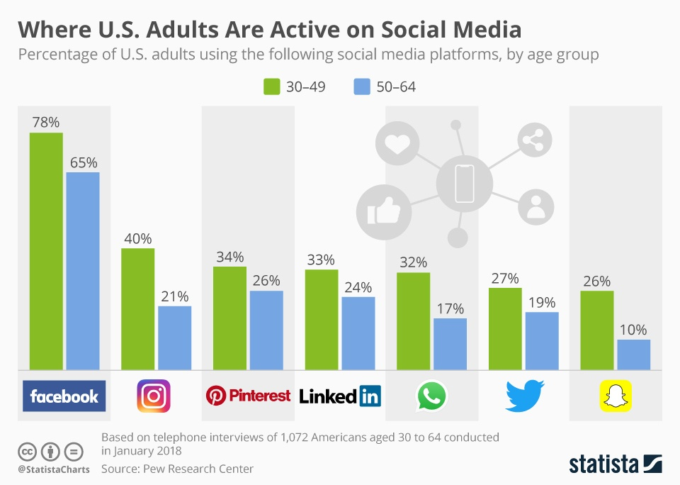 chartoftheday_13220_social_media_usage_by_americans_30_and_older_n