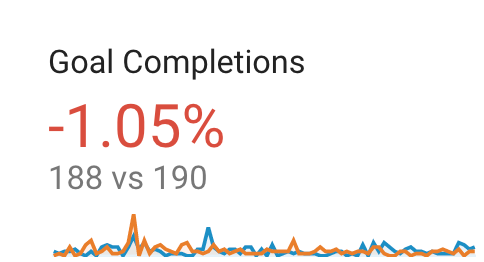 goal completions in google analytics_analytics that profit
