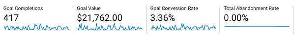 goals in google analytics_google analytics for small business owners_analytics that profit