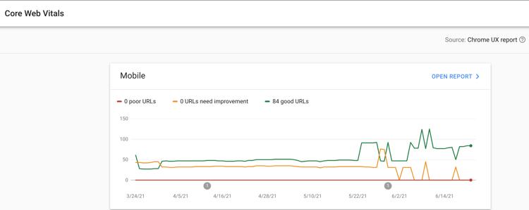google analytics audit_core web vitals_analytics that profit