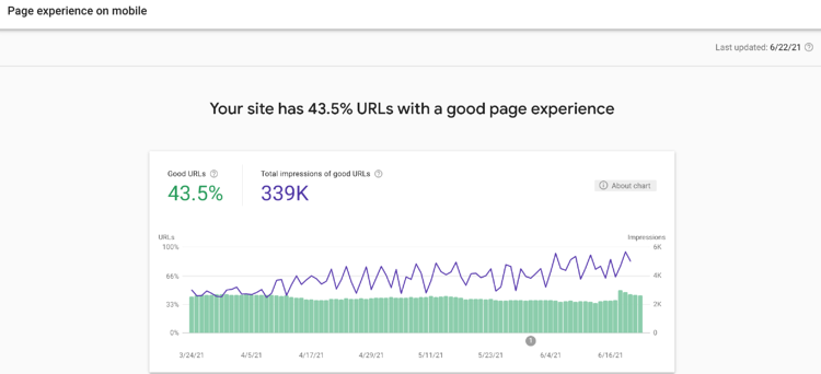 google analytics audit_page experience on mobile_analytics that profit