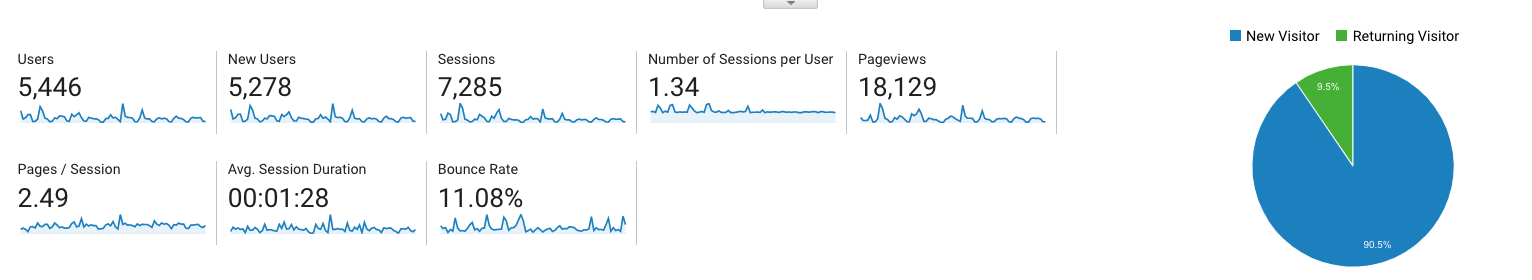 google analytics for small busines owners_visitors_analytics that profit