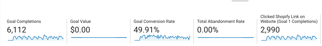 high value events_google analytics for small business_analytics that profit