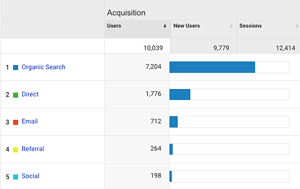 how did they find my website_google analytics for small business owners_analytics that profit