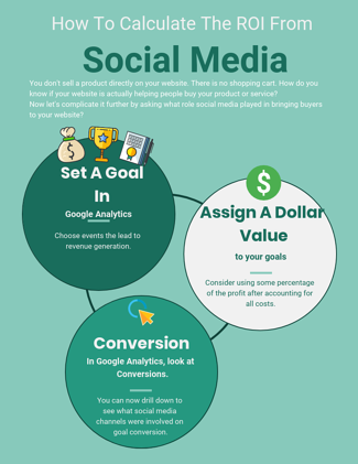 how to calculate the roi from social media analytics that profit-1