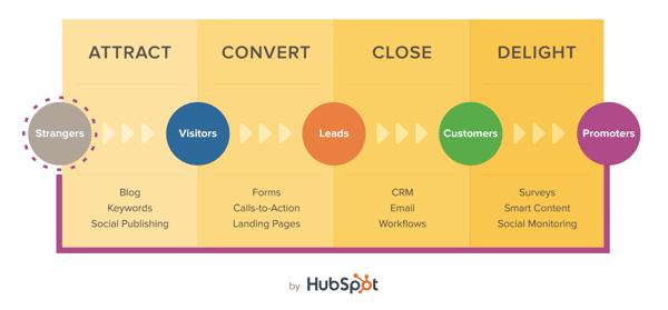inbound marketing HubSpot analytics that profit.com