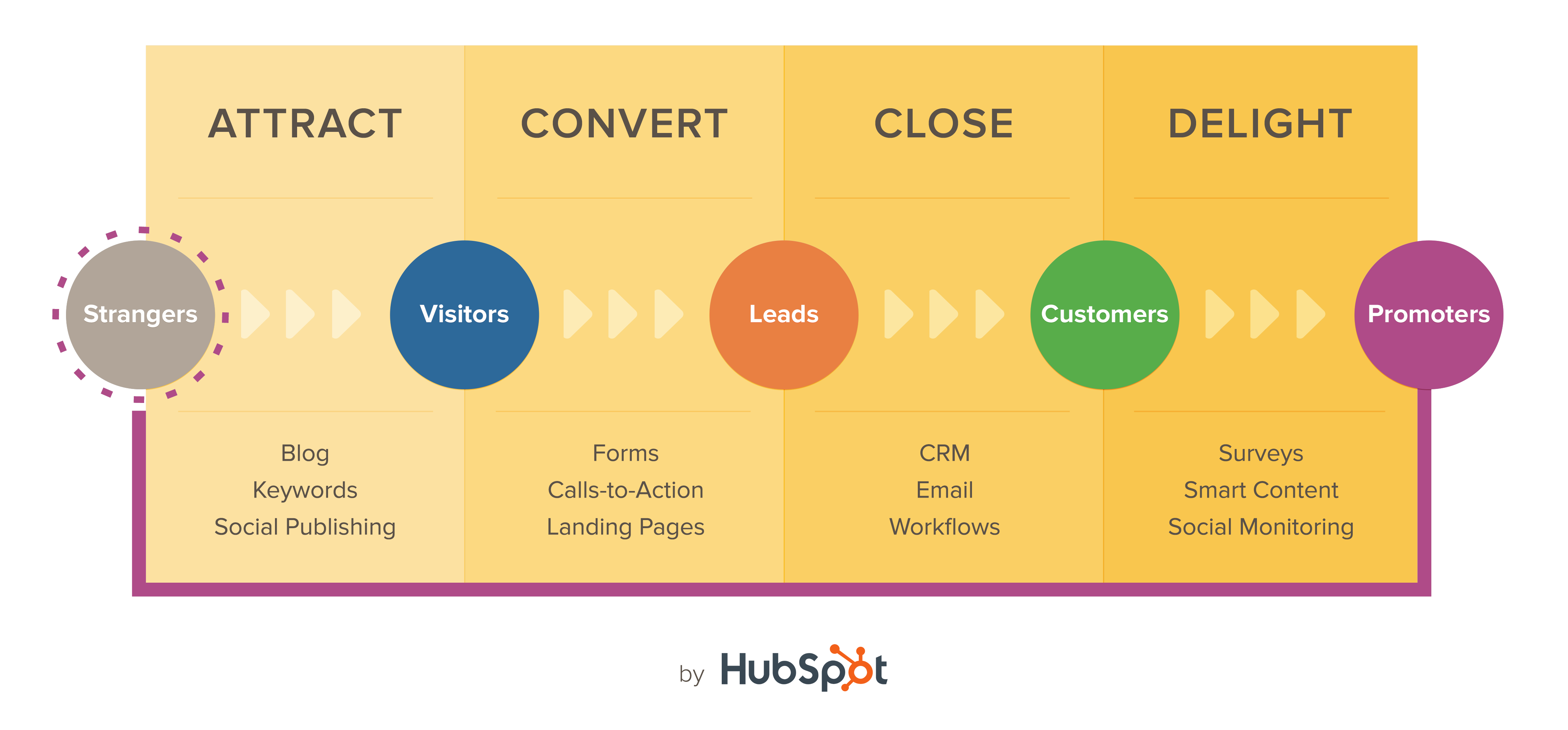 inbound marketing HubSpot analytics that profit.com