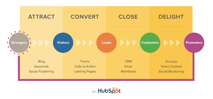 inbound marketing HubSpot analytics that profit.com.png