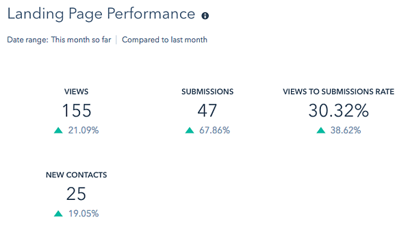 landing page report in hubspot_anlytics that profit