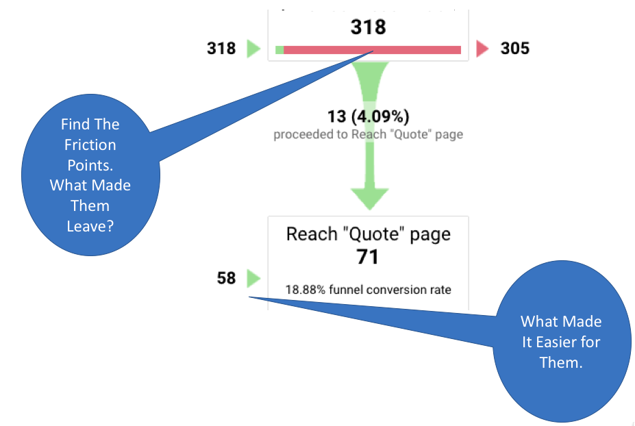 low hanging fruit reasons websites go over budget analytics that profit