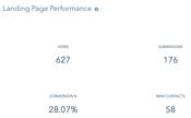 landing page manufacturers analytics that profit