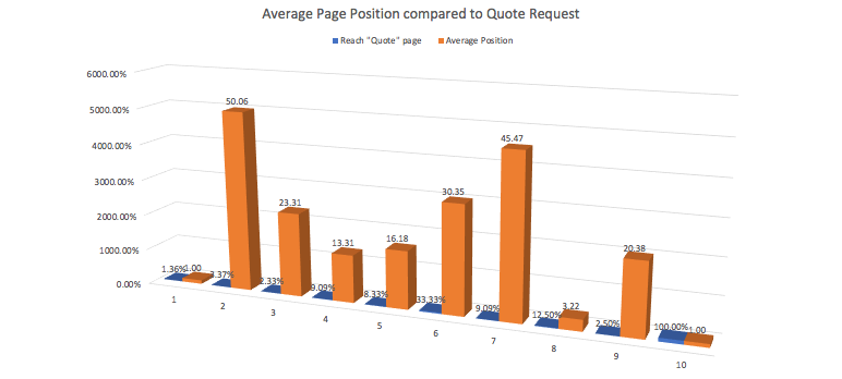 page position and goal rate_analytics that profit