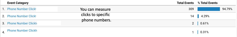 phone calls_google analytics for small business_analytics that profit