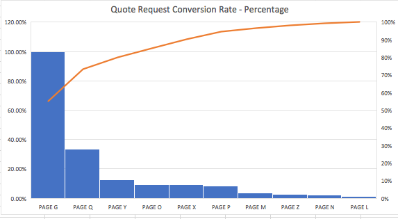 quote request conversion rate_analytics that profit