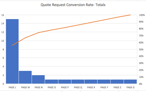 quote request totals_analytics that profit
