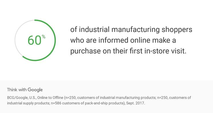 s4zNU-data-b2b-buyers-online-and-offline-informed-purchase-industrial-manu