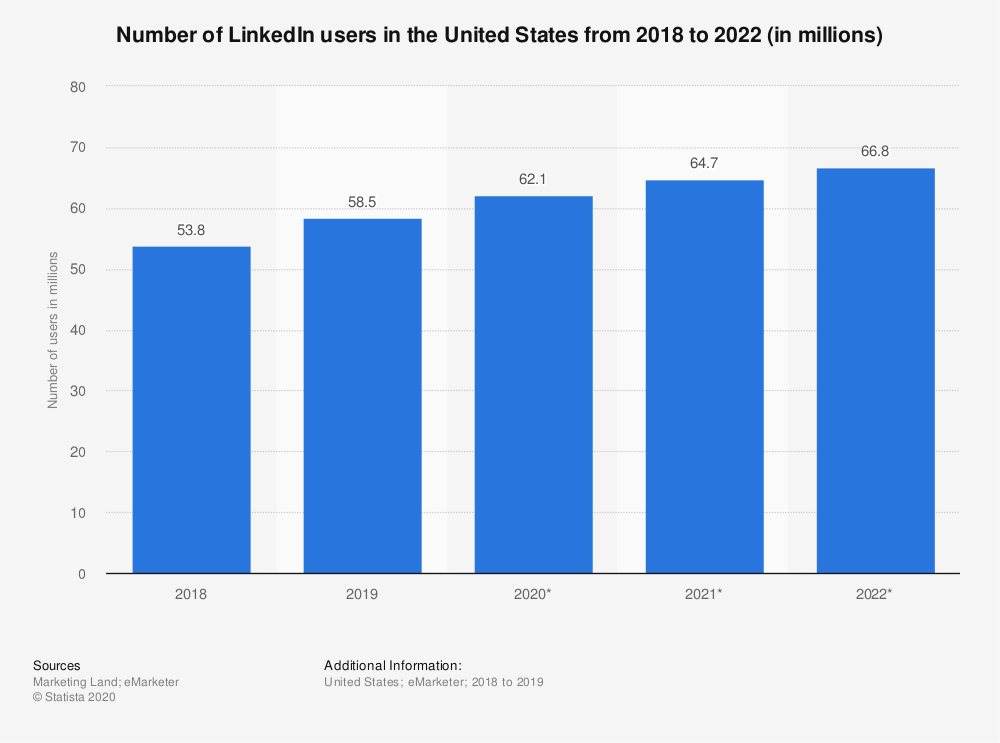 statistic_id194471_linkedin_-number-of-users-in-the-united-states-2018-2022