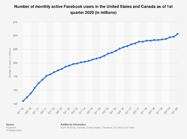 statistic_id247614_facebook_-number-of-monthly-active-users-in-north-america-2010-2020