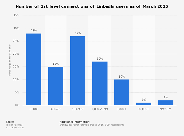 statistic_id264097_number-of-1st-level-connections-of-linkedin-users-2016 (1)
