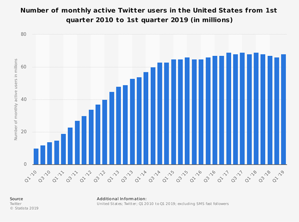 statistic_id274564_twitter_-number-of-monthly-active-us-users-2010-2019
