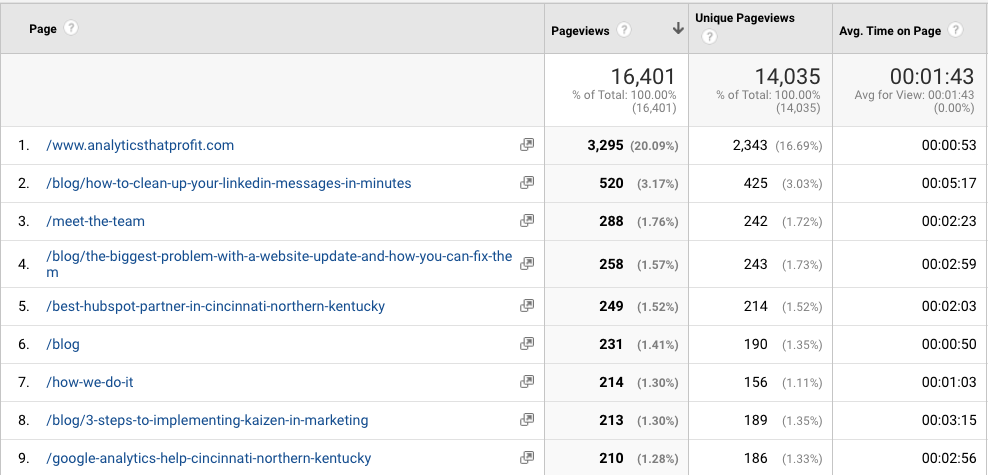 time on page_google analytics for small business_analytics that profit
