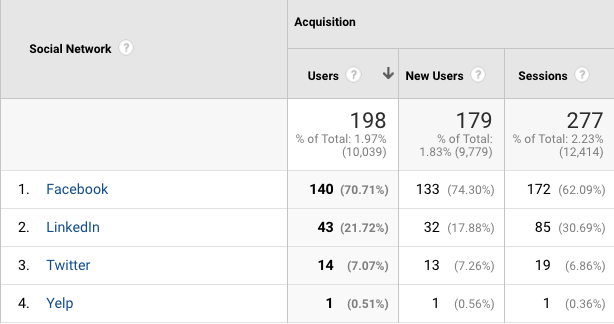 traffic sources _ google analytics for small business owners_analytics that profit