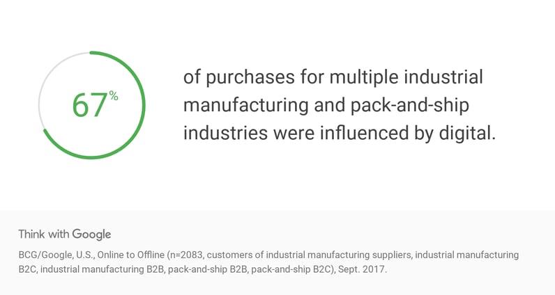 whfnM-data-b2b-buyers-online-and-offline-digital-influence-instore-downloa (1)