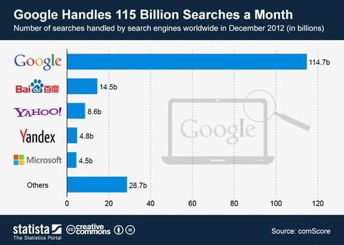 Google+Searches per month Analytics That Profit.jpeg
