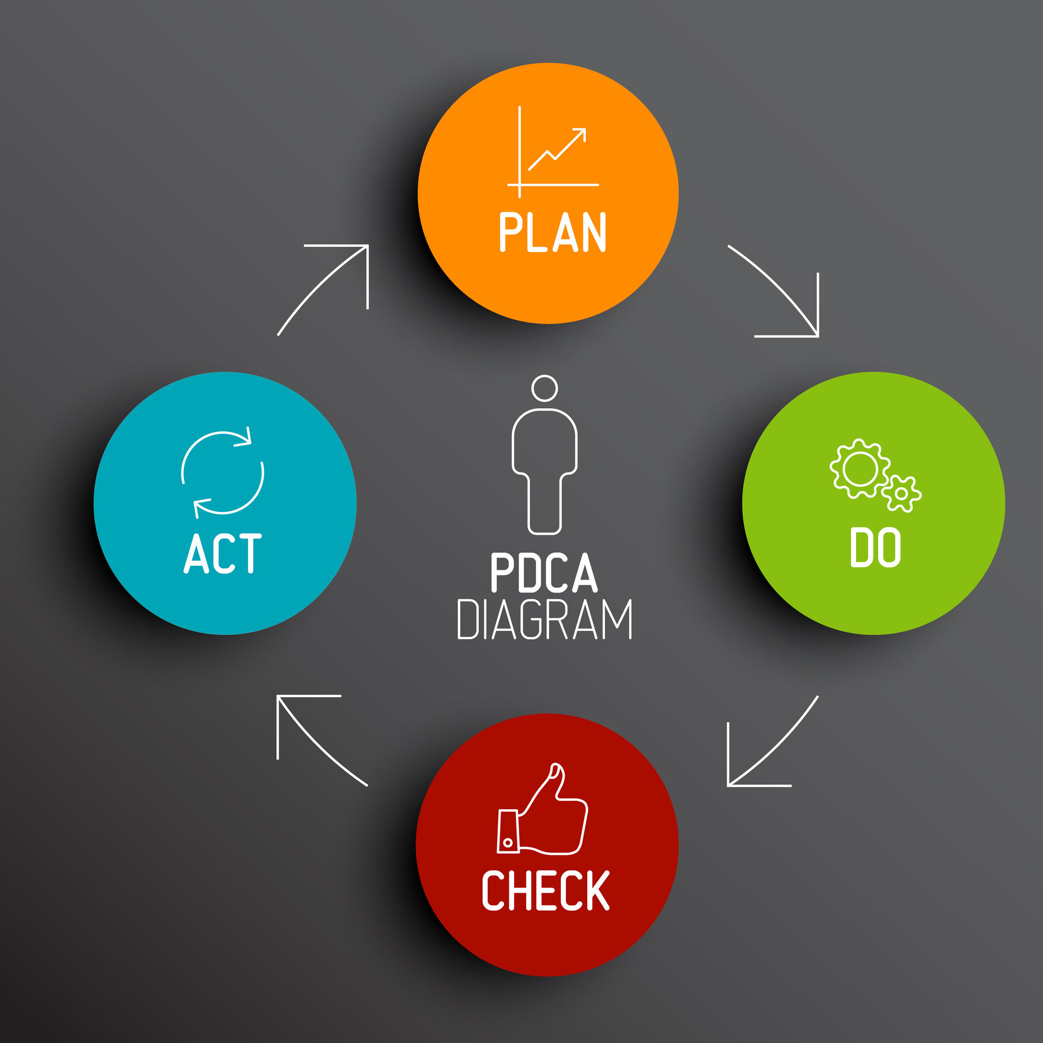 PDCA: The 4 Steps of Effective Marketing