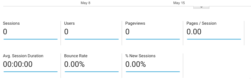 why is nobody visiting my website analytics analytics that profit.png